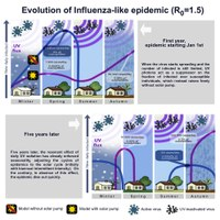 The role of the Sun in the spread of viral respiratory diseases