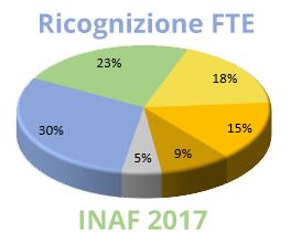 Ricognizione FTE INAF 2017